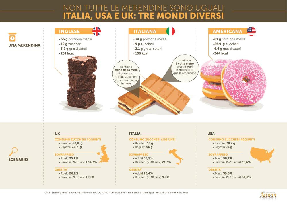 infografica-3-merendine_Aggiornata