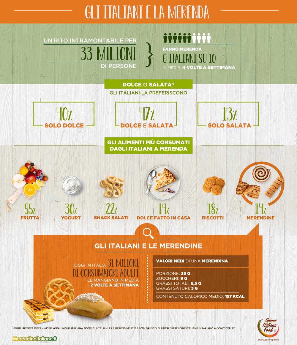 infografica_Gli-Italiani-e-la-merenda ok