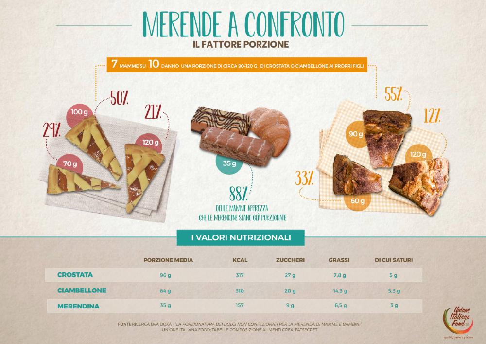 infografica Merende 2